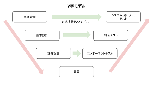 V字モデル_工程イメージ_要件定義→基本設計→詳細設計→実装→コンポーネントテスト→結合テスト→システム/受け入れテスト
