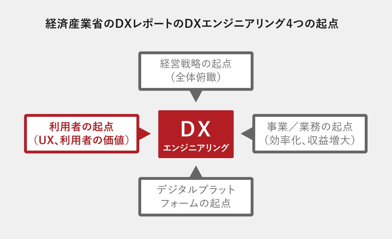 経済産業省のDXレポートのDXエンジニアリング4つの起点の図