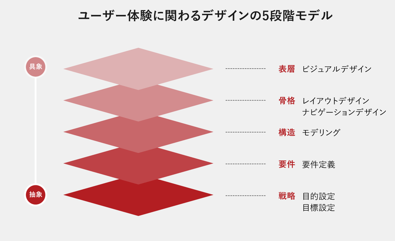 ユーザー体験に関わるデザインの5段階モデルの図