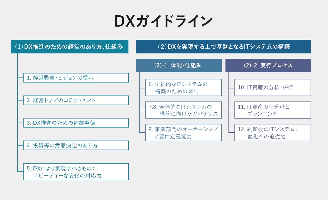 DXガイドラインの図