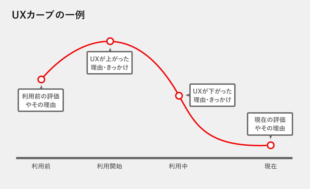 UXカーブの一例グラフ