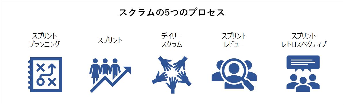 アジャイル開発「スクラム」の5つのプロセス_イメージ