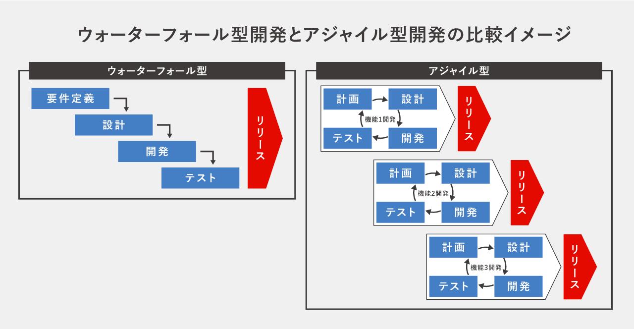 ウォーターフォール型開発とアジャイル型開発の違い。比較イメージ。