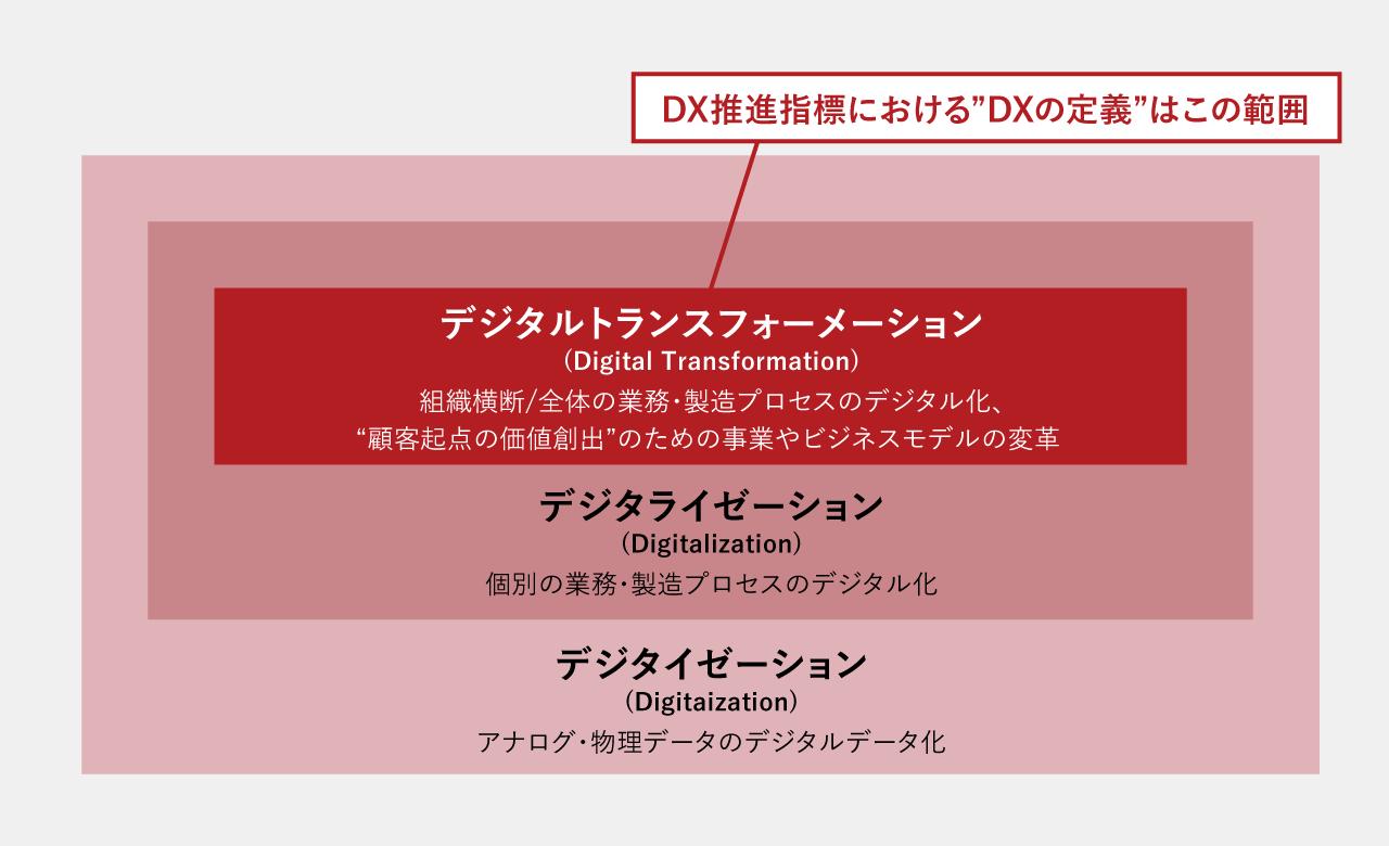 DXの定義の図