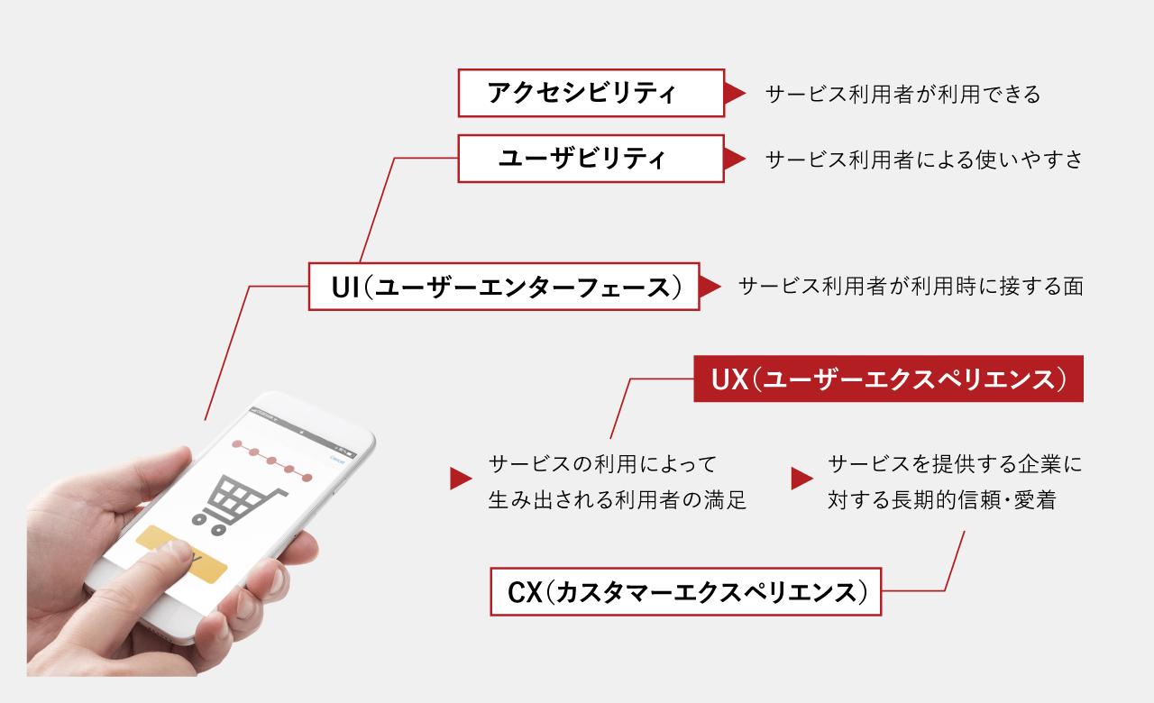 UXと周辺の名称の定義図