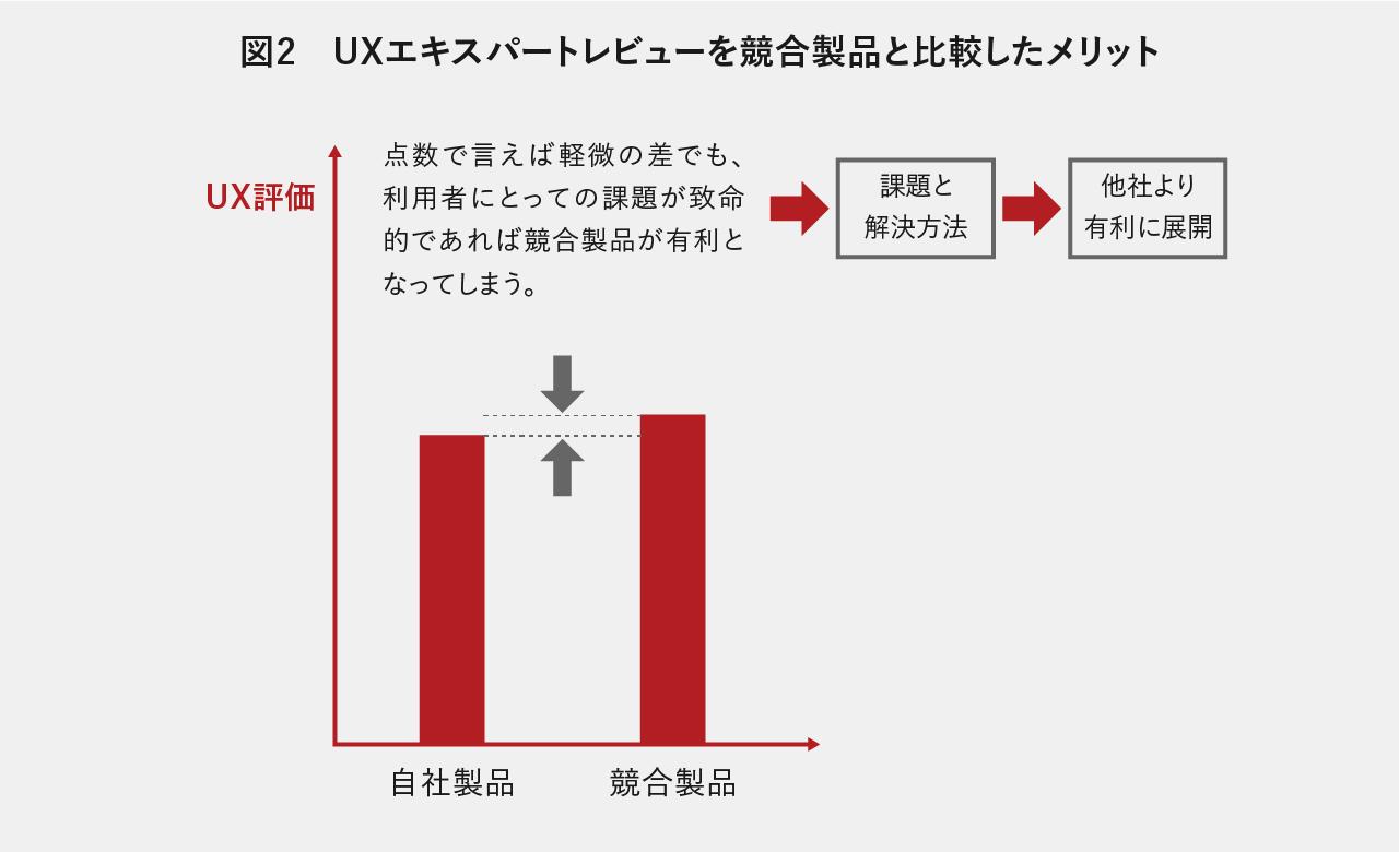 UXエキスパートレビューを競合製品と比較したメリット