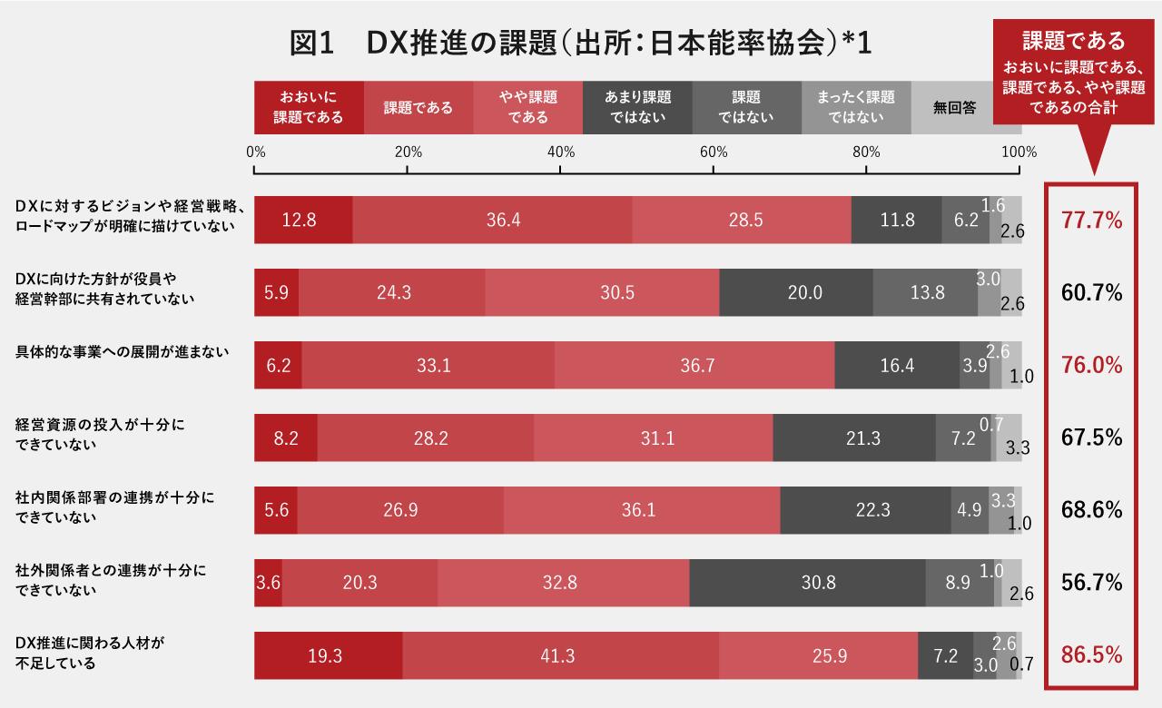 DX推進の課題(出所:日本能率協会)