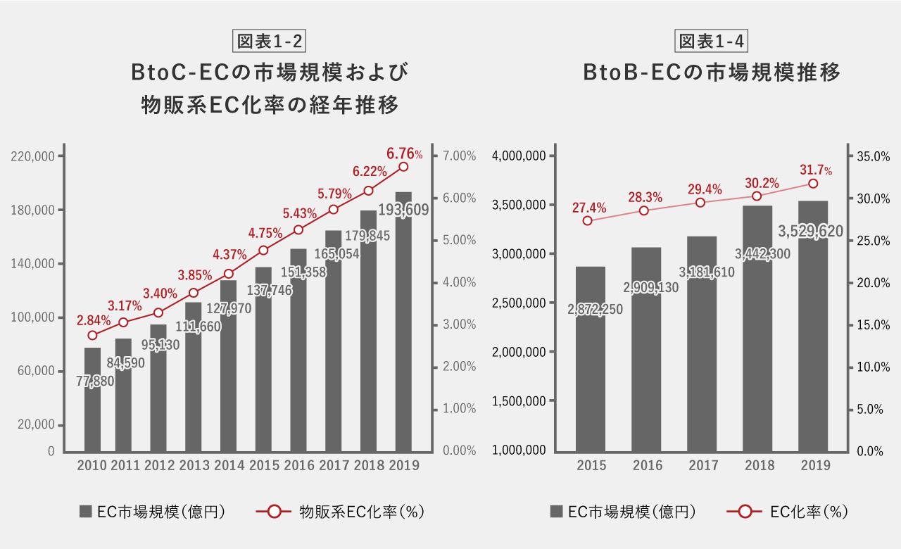 BtoB、BtoC市場規模の推移図