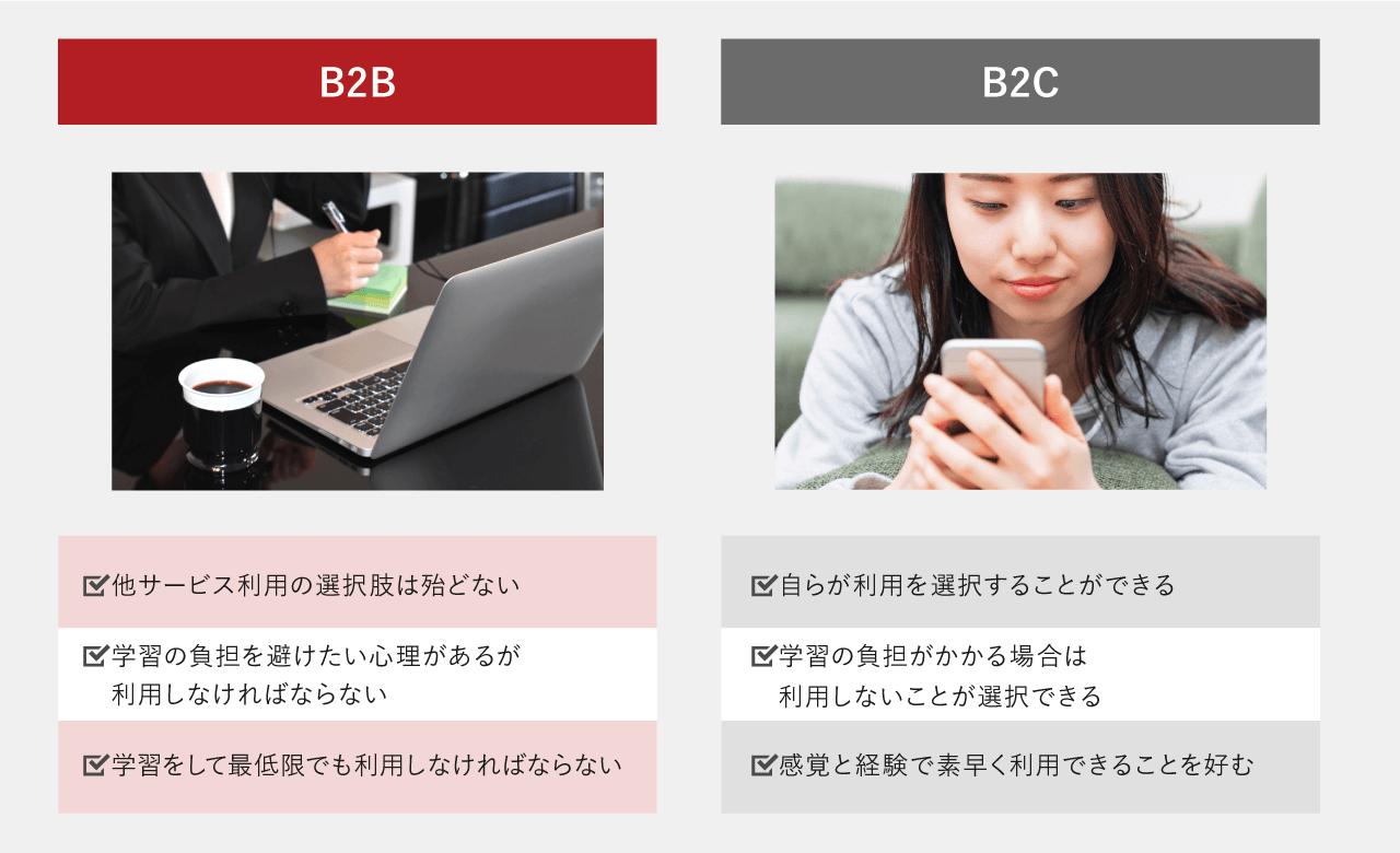 B2BサービスとB2Cサービスの特性の比較図