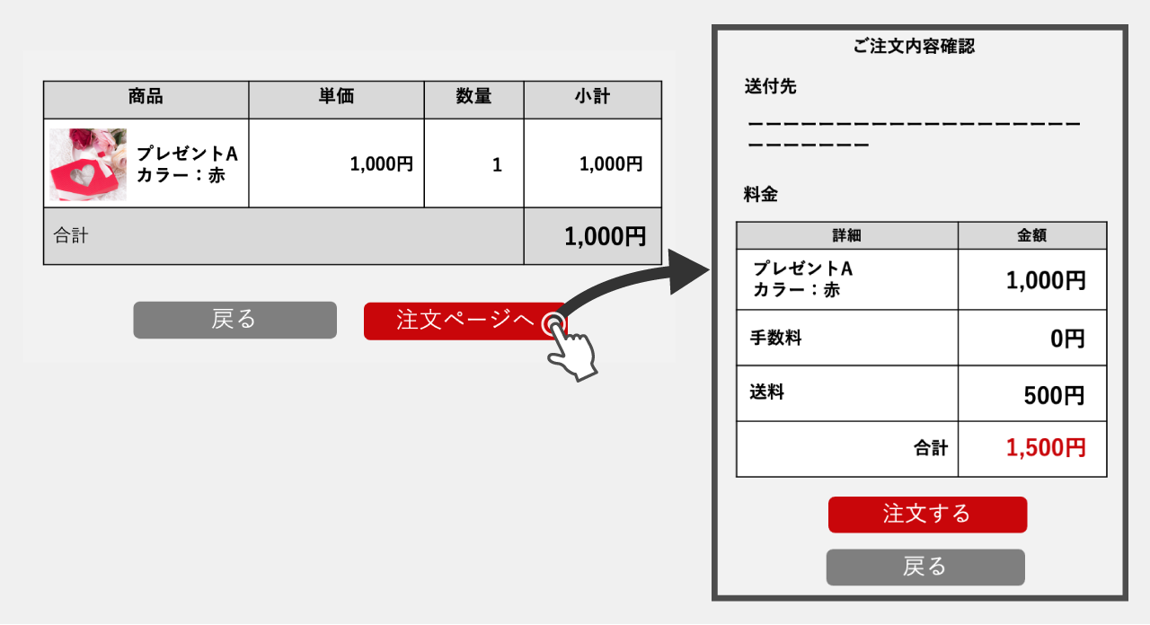 隠された費用(Hidden Costs)のイメージ画像