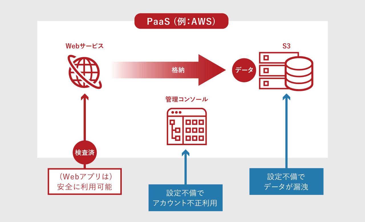 クラウドを利用しているWebアプリケーションのセキュリティリスクの図