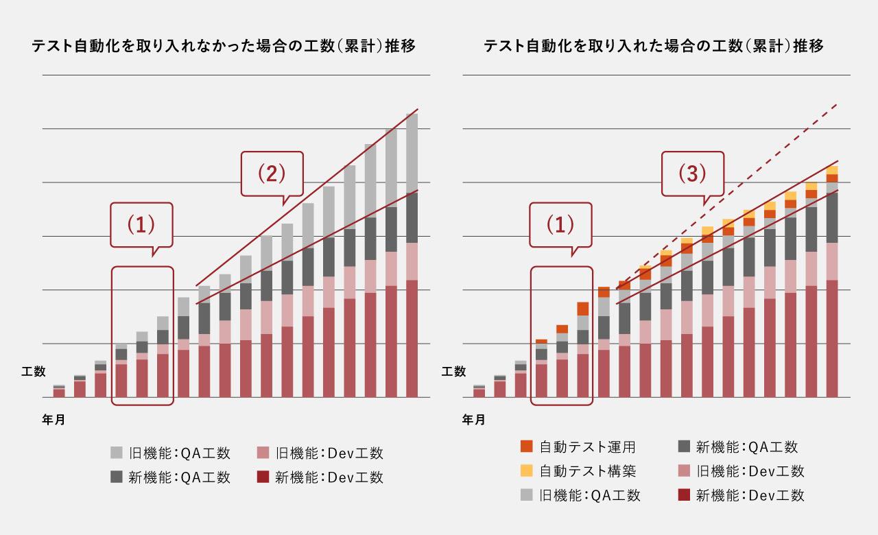 ソフトウェア開発の運用に必要な工数のグラフ