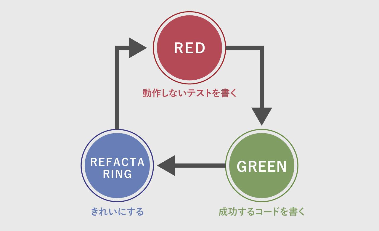 テスト駆動開発のイメージ