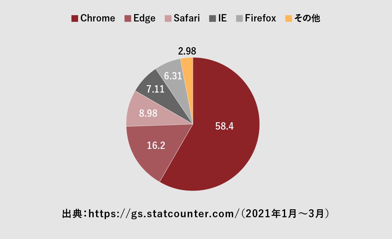 日本のWebブラウザシェア率の図