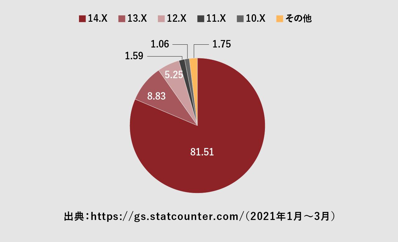iOSのバージョンシェア率の図