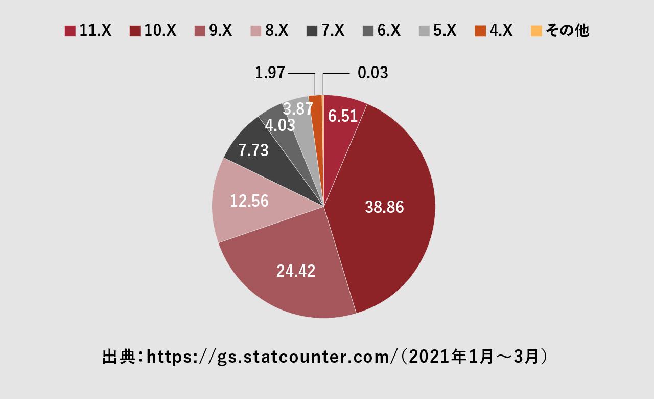 Androidのバージョンシェア率の図
