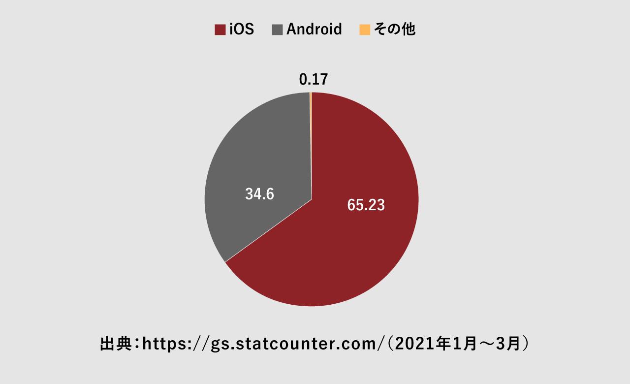 モバイルOSシェア率の図